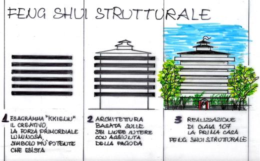 Feng Shui strutturale